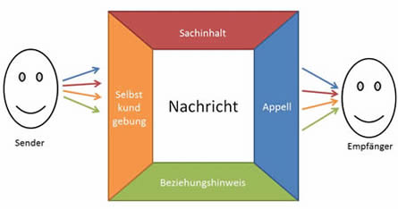 Vier-Ebenen-der-Kommunikation von Schulz von Thun